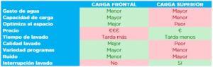 Comparativa lavadora frontal vs superior